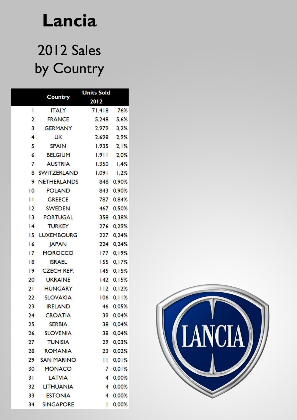 lancia-sales-by-country-2012.jpg